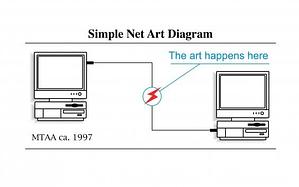 www.net-art.org content net-art-digramjpg