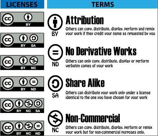 2 - Creative-Commons